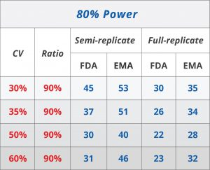 Reference-scaled BE approach: Comparison of FDA and EMA (6).
